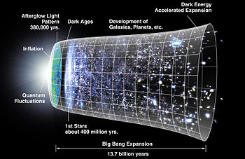 The Big Bang Timeline