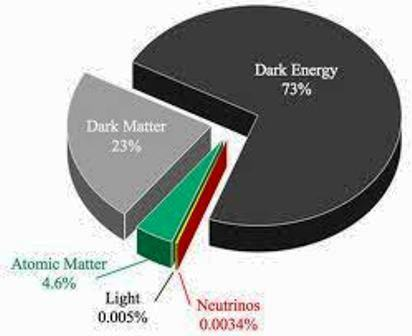 a report on dark matter and its existence Dark matter emits no light several astronomical measurements have corroborated the existence of dark matter by observing how the mass of the universe interacts, the spacecraft can investigate both dark matter and its co-partner, dark energy.